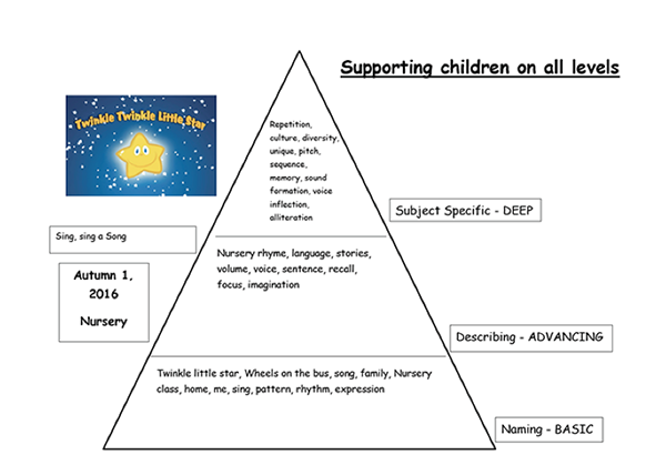 LPA Nursery Supporting Children Triangle